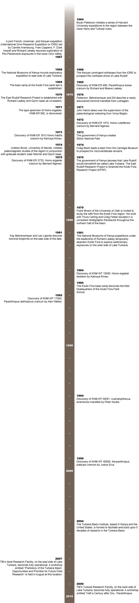 Timeline of Research