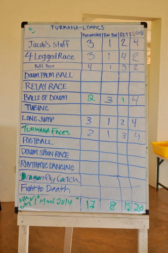 Score totals as of the Turkana Faces tournament.