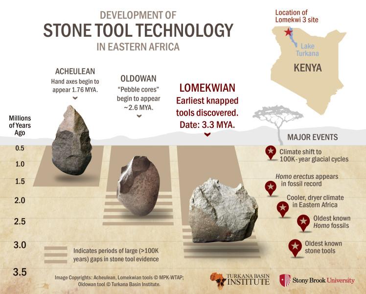 stone tools infographic 5-20-15